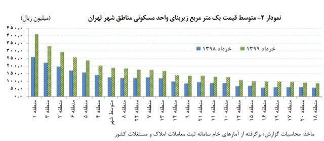ارزانترین خانههای تهران در کدام مناطق هستند؟