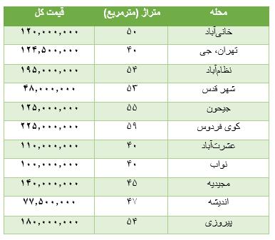 جدول قیمتی خانه با متراژ 40 تا 60 متر