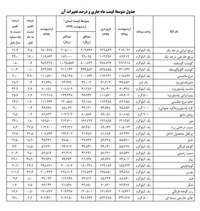 عدس رکورددار گرانی شد +جدول قیمتها