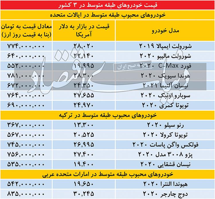 قیمت خودرو خارجی