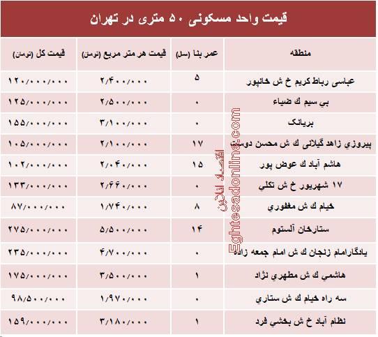 قیمت واحد مسکونی ۵۰ متری در تهران +جدول