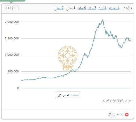 کاهش ۴۵۱۶ واحدی شاخص بورس تهران