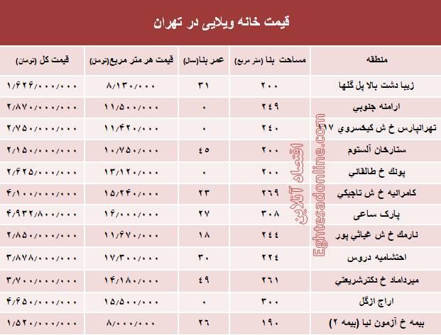 قیمت خانههای ویلایی تهران +جدول