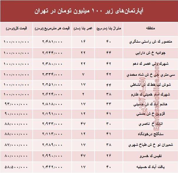 در کجای تهران با کمتر از ۱۰۰میلیون تومان میتوان خانه خرید؟