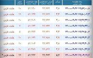 ۸ پسلرزه بعد از زمینلرزه ۵.۷ ریشتری در استان فارس