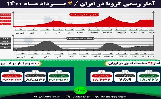 جدیدترین آمار کرونا در ایران/ ثبت بالاترین فوتیهای کرونا در پیک پنجم