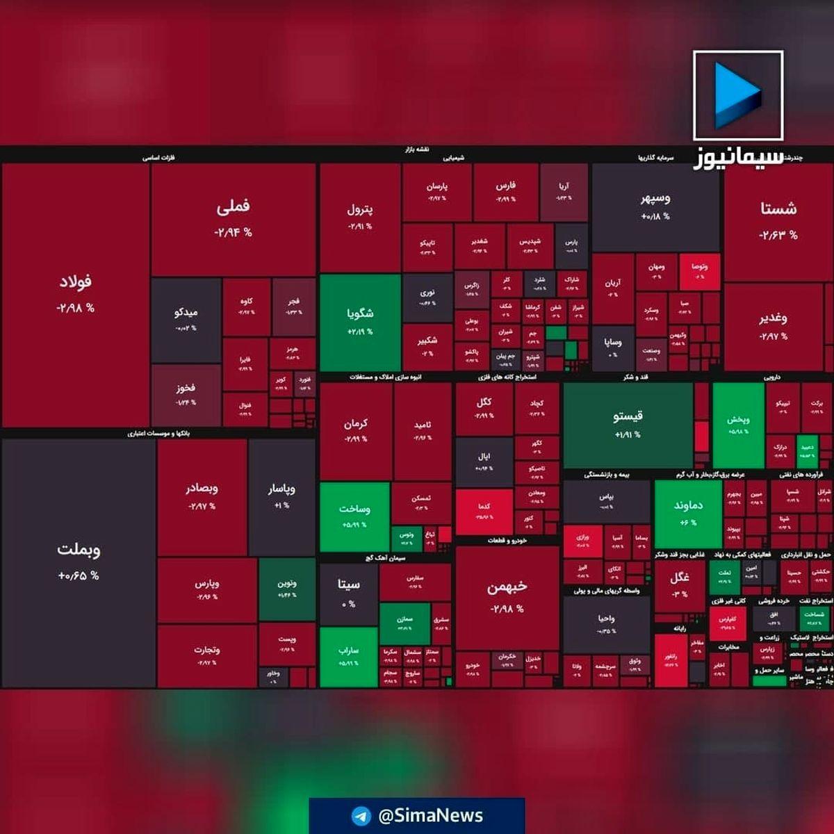 ریزش ۱۵ هزار واحدی شاخص بورس/بازار یک تنه قرمز پوش شد