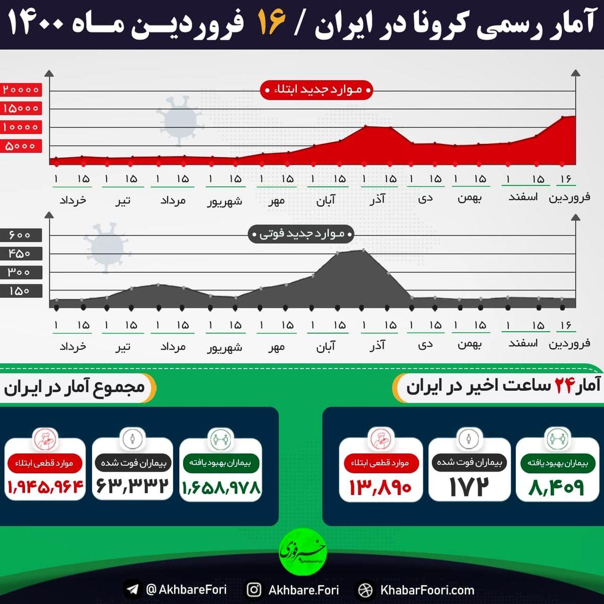 آخرین آمار کرونا در ایران؛ بازگشت به روزهای سیاه کرونایی
