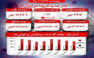آخرین آمار کرونا در ایران/با  ۲۹۷فوتی جدید مجموع قربانیان فراتر از ۷۶ هزارنفر