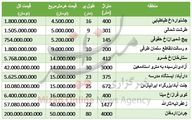 زمین در مناطق مختلف تهران چند؟