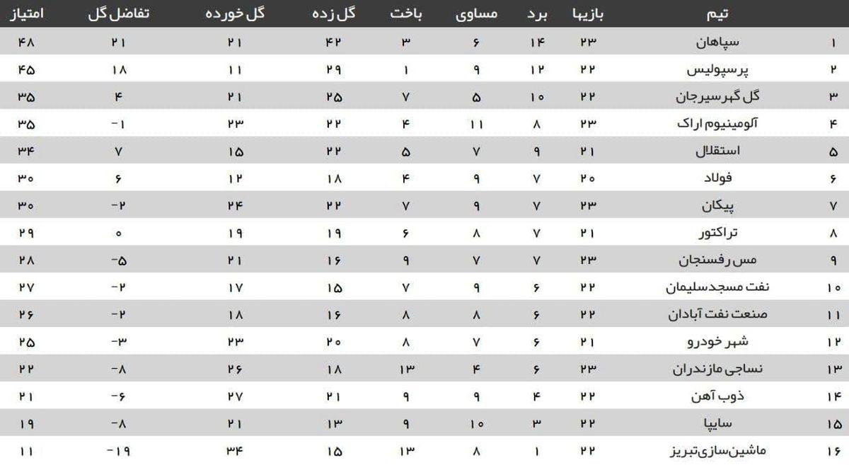 جدول ردهبندی لیگ برتر پس از پایان بازیهای امروز